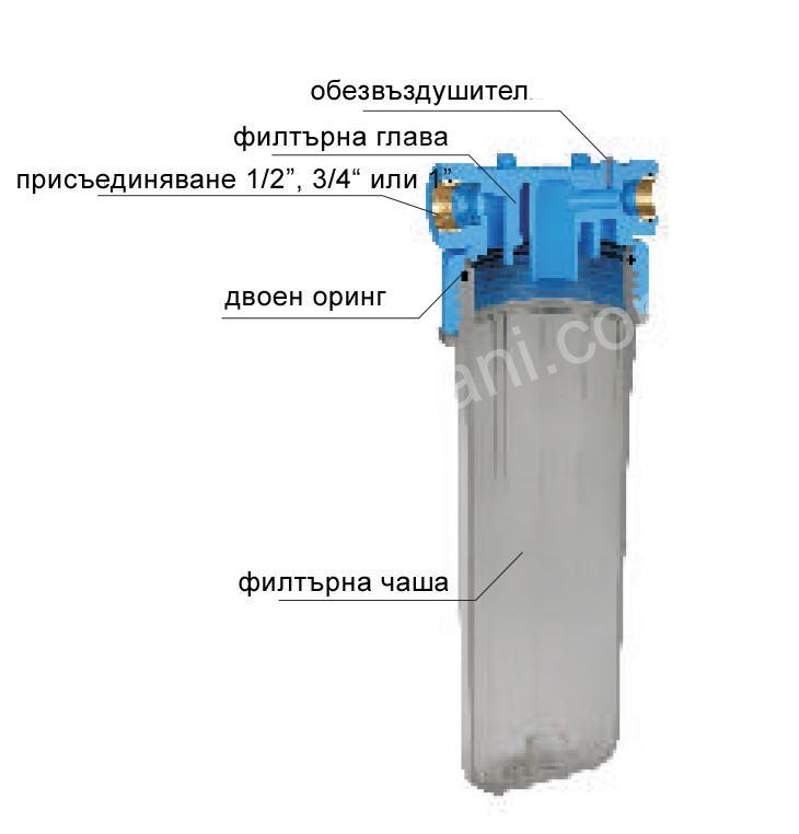 filtyrna kolona shema