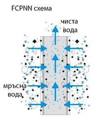 схемата на пречистване на водата